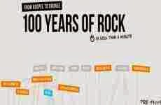 100 años de Rock en una infografía interactiva: 100 Years of the Rock