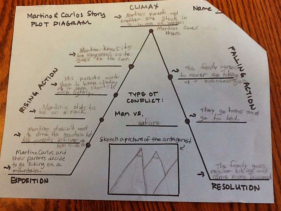 Life In 4b Rl76 Point Of View Plot Elements Affecting One