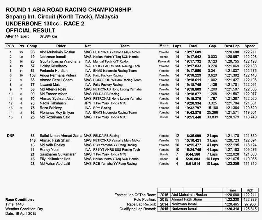 Hasil Race 2 UNDERBONE 130CC ARRC Sepang Malaysia 2015