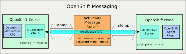 OpenShift Messaging Components