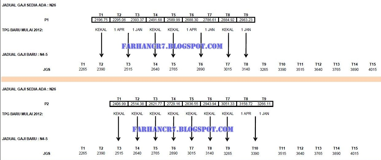 Jadual Gred Gaji SBPA 2012 | Tangga Gaji Baru SBPA