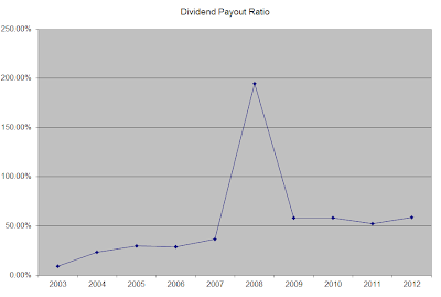 DPR Republic Services Dividend Outlook: Meh...Look Elsewhere