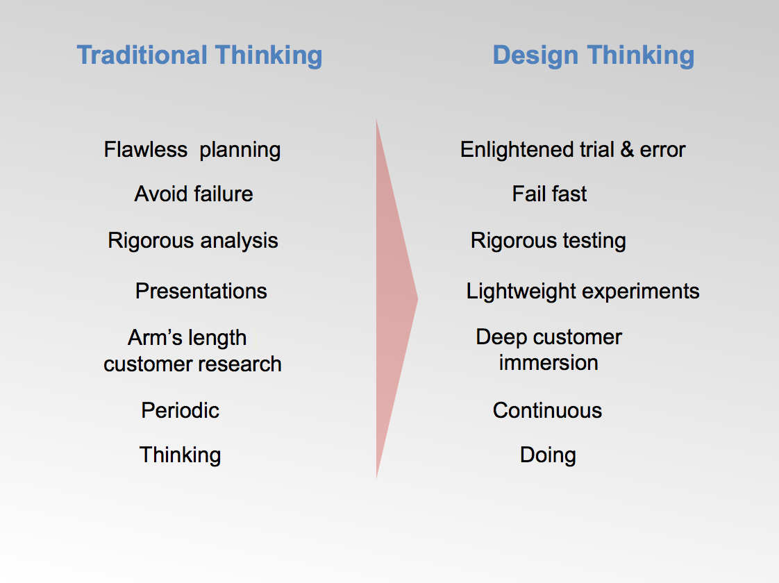 Ux design thinking for Waterfall vs design thinking