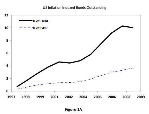 inflation index bond Inflation-indexed bond definition: a type of bond that is sold by the us treasury, which pays a fixed rate of interest but whose principal (= the amount of money invested) changes every six months.