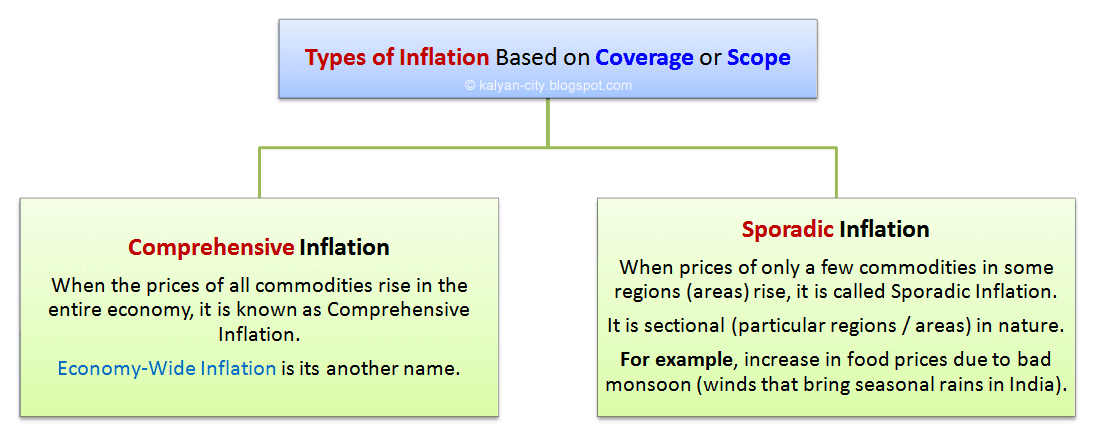 types of inflation based on coverage or scope