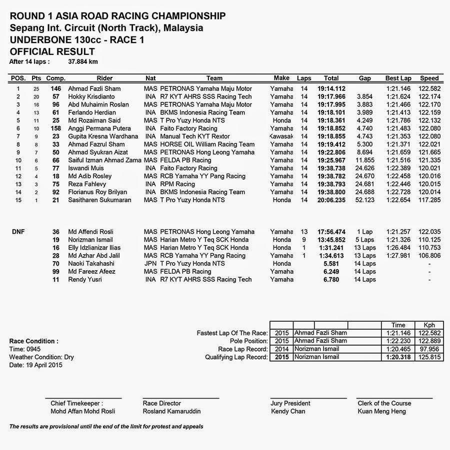 Hasil Race 1 UNDERBONE 130CC ARRC Sepang Malaysia 2015