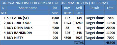 ONLYGAIN PERFORMANCE OF 31TH MAY 2012 ON (THURSDAY)