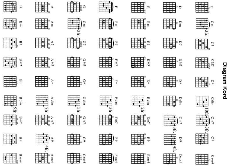 Belajar kunci kunci gitar online cerdas kunci kunci gitar reheart Choice Image