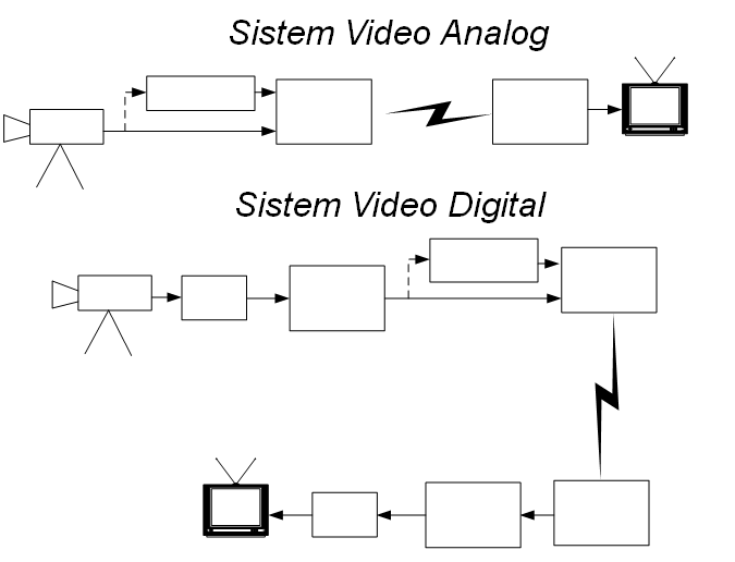 Video Digital Vs Video Analog