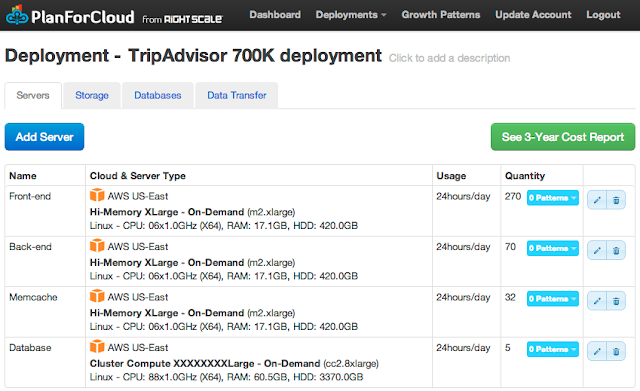 TripAdvisor cloud computing costs - deployment on AWS US-East