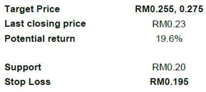 airasia x target price