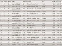 Hasil Pertandingan MotoGP Argentina 2014