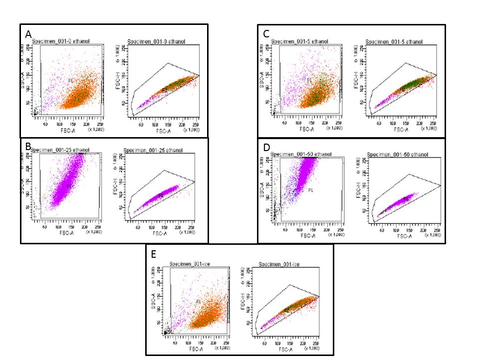 sperm assessment using flow cytometry Flow cytometry allows the assessment of multiple sperm parameters following a diverse number of protocols here, we describe three methods for evaluating critical aspects of sperm quality: the double.