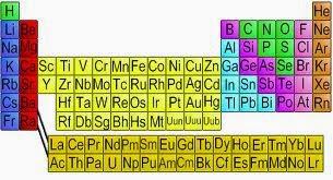 Fsica y qumica 3 y 4 de eso antecedentes de la tabla peridica actual urtaz Gallery