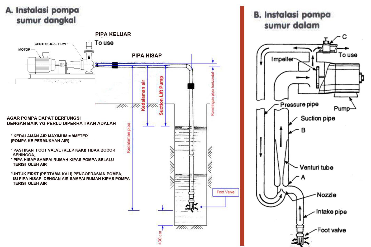 ... pompa tersebut berikut ilustrasi cara pemasangan kedua jenis pompa air