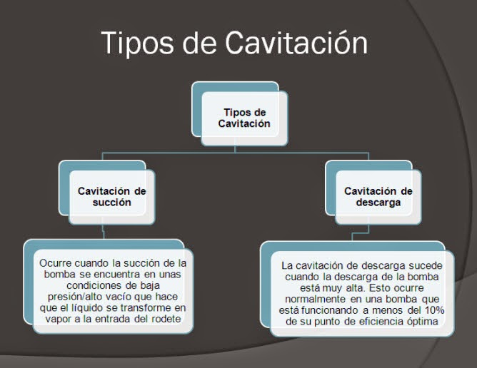 Tipos de cavitación