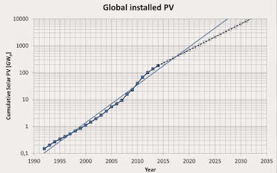 growth of PV