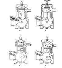 Sistem Pemasukan Rotary Valve Menurut Ahli Otomotif Motor