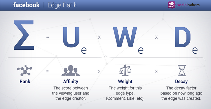 Facebook Edge Rank - algorytm.