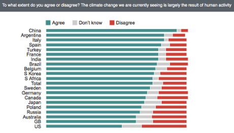 International survey results on human-caused global warming. (Credit: Ipsos MORI) Click to enlarge.