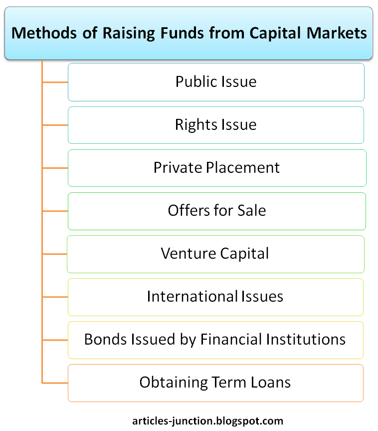 Methods of raising funds from capital markets