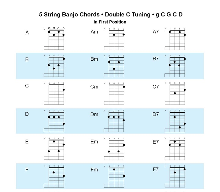 Acoustic Music TV: New Double C Tuning Chart for 5 String Banjo