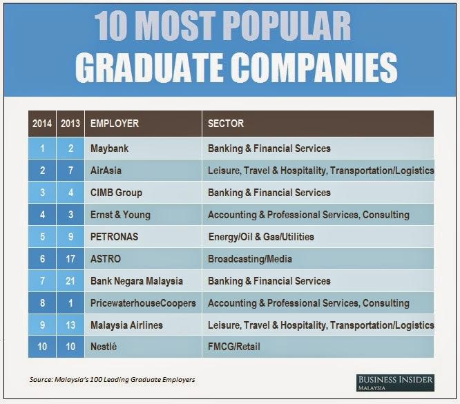 Syarikat yang Popular di Malaysia