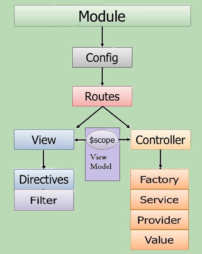 Learning AngularJS Part 4: Modular Design of AngularJS Application