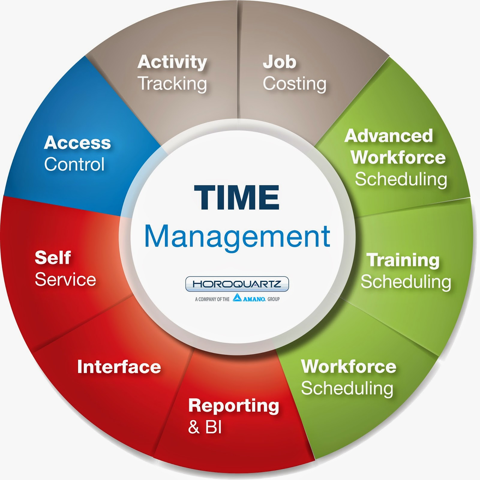 Time Management: Integrated Project