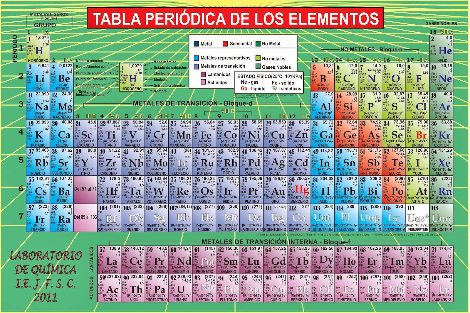 tabla peridica de los elementos - Tabla Periodica Con Nombres Hd