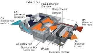 Hệ thống thông gió thu hồi nhiệt HRV