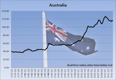 australia housing bubble graph, average home price real