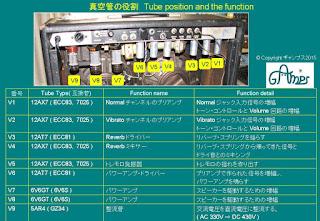 JPG Tube Chart, Fender
