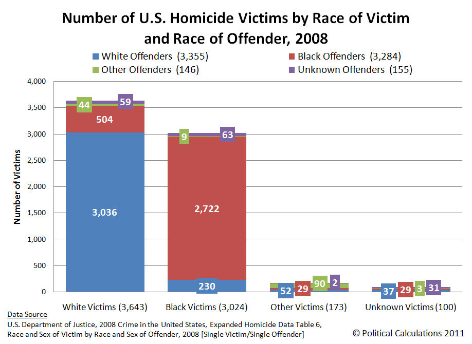 Number of U.S. Homicide Victims by Race of Victim and Race of Offender, 2008