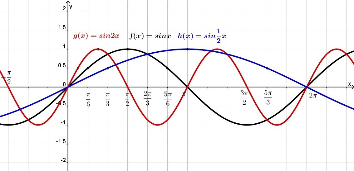 рисунки на плоскости по координатам