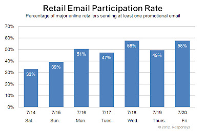 Click to view the July 21, 2012 Retail Email Participation Rate larger