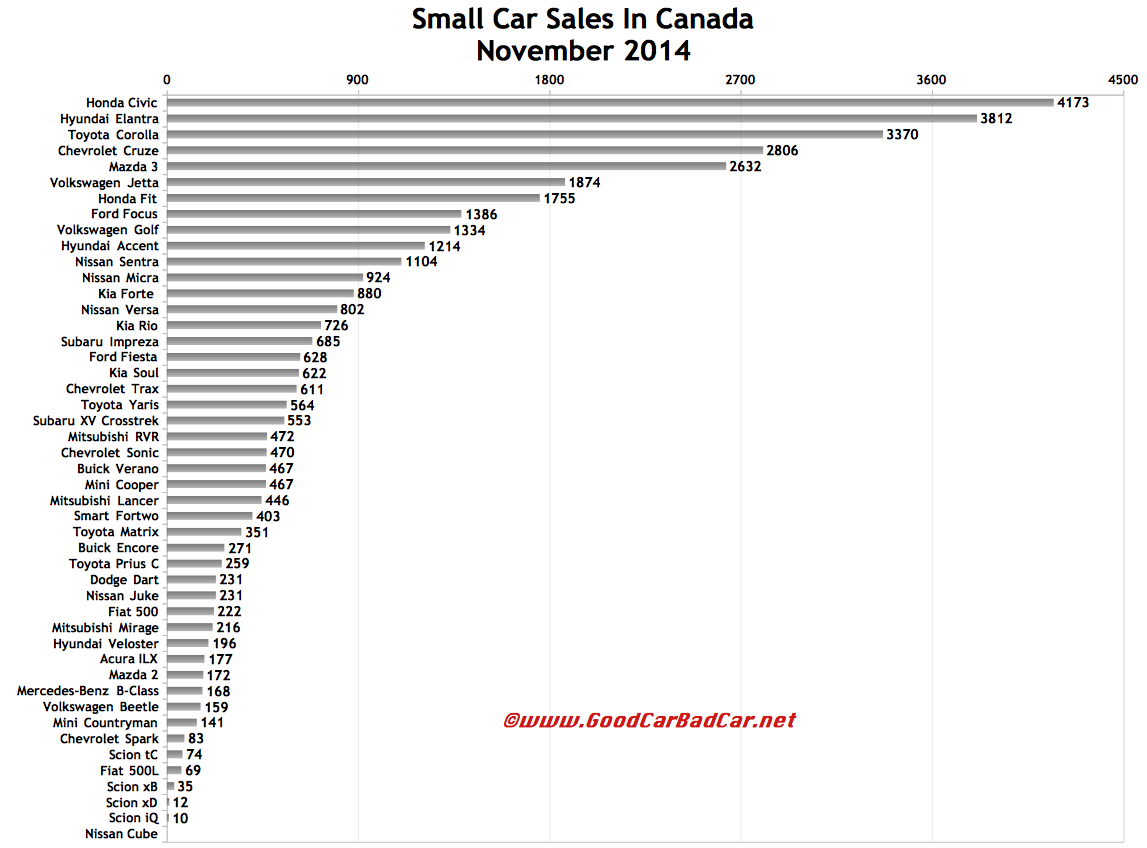 Canada small car sales chart November 2014