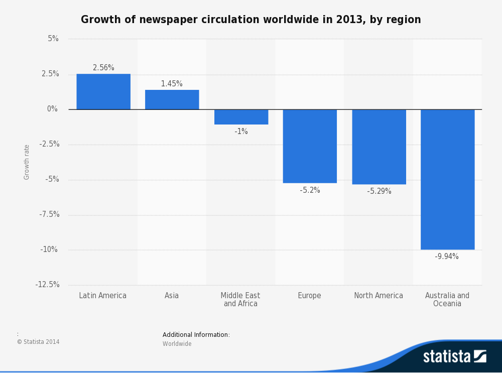 "The end of newpapers and the start of "" web consumption"""