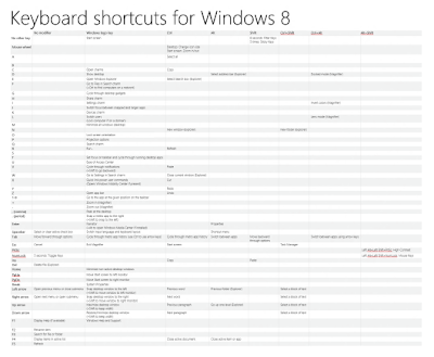 Windows 8 Keyboard Shortcuts lovers