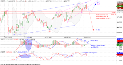 Nifty invalidated our 'bearish pattern', but not our 'bearish view' YET!