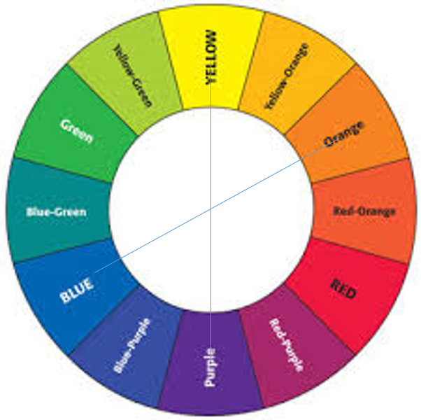 Double Split Complementary Colour Schemes Are Made Up Of Two Sets Colours Separated By A Single On Either Side The Wheel