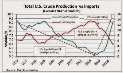 http://www.drillingcontractor.org/analyst-numbers-show-that-us-is-drilling-its-way-to-zero-net-oil-imports-15686