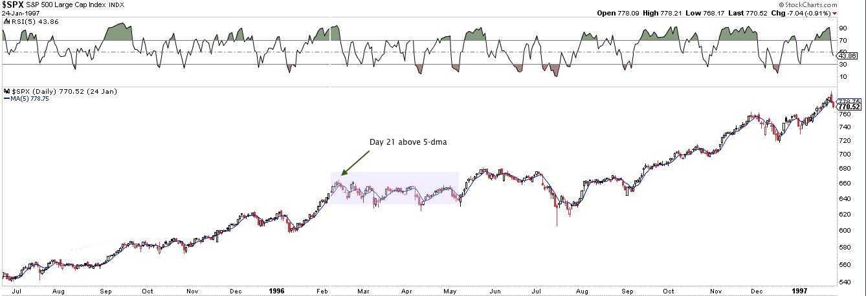Weekly Market Summary