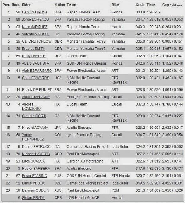 Hasil Free Practice 4 MotoGP Phillip Island Australia 2013