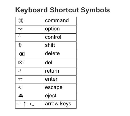 Invisible Media Chart Of Mac Keyboard Shortcut Symbols
