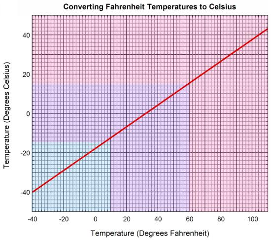 They are not given the function which creates this graph for good ...