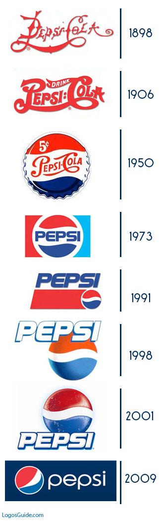 crazy netzz pepsi coca cola history