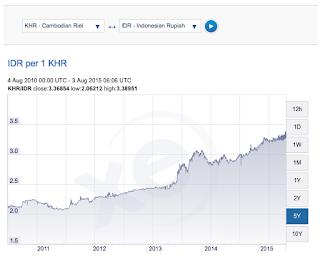 rupiah vs mata uang riel kamboja