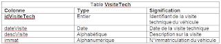 Examens Fin Formation Pratique 2012 - TDI - V7-V8-V9