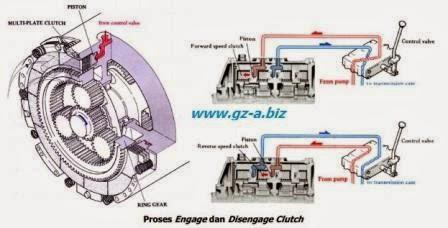 Cara Engage dan Disengage Clutch